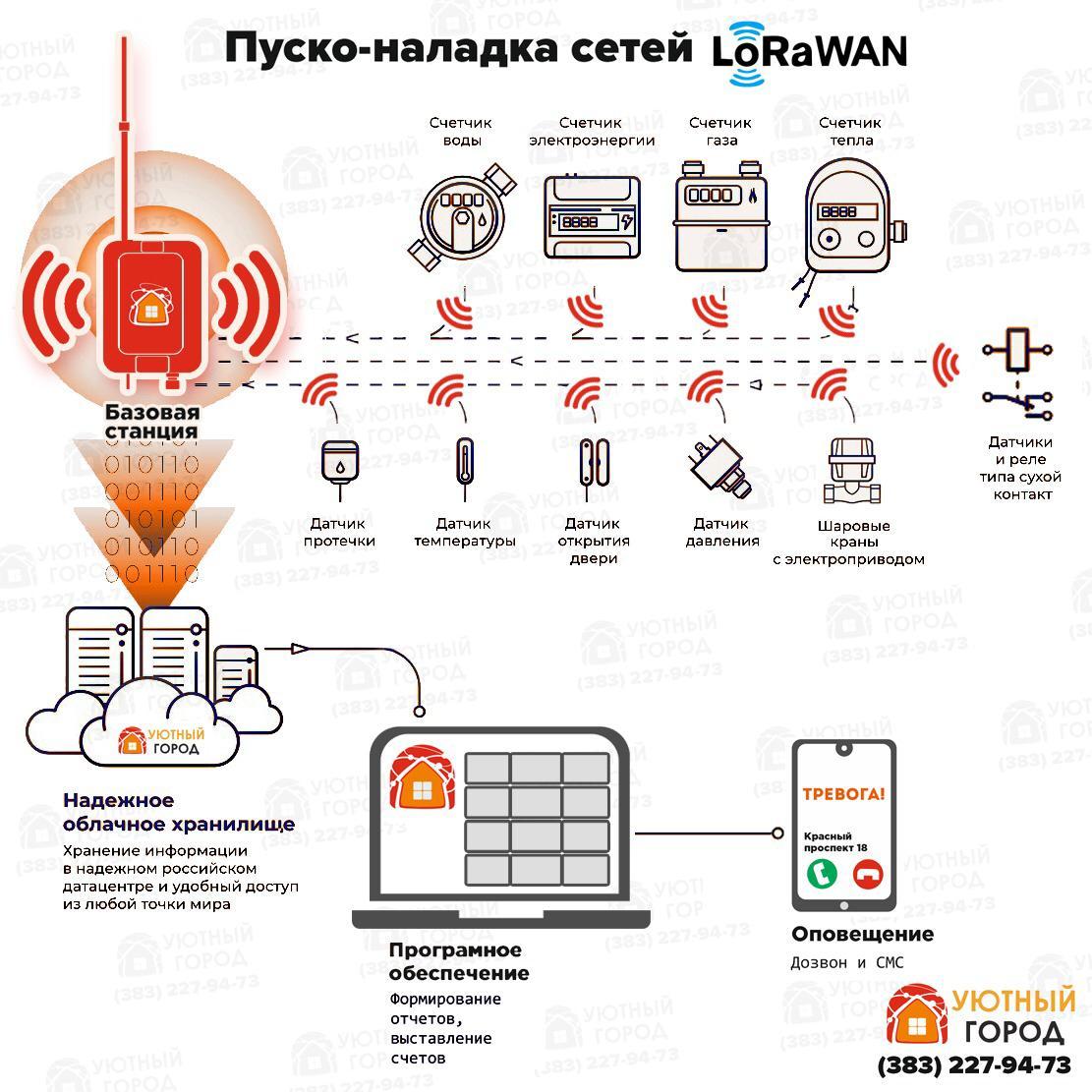Пуско-наладка сетей LoRaWAN